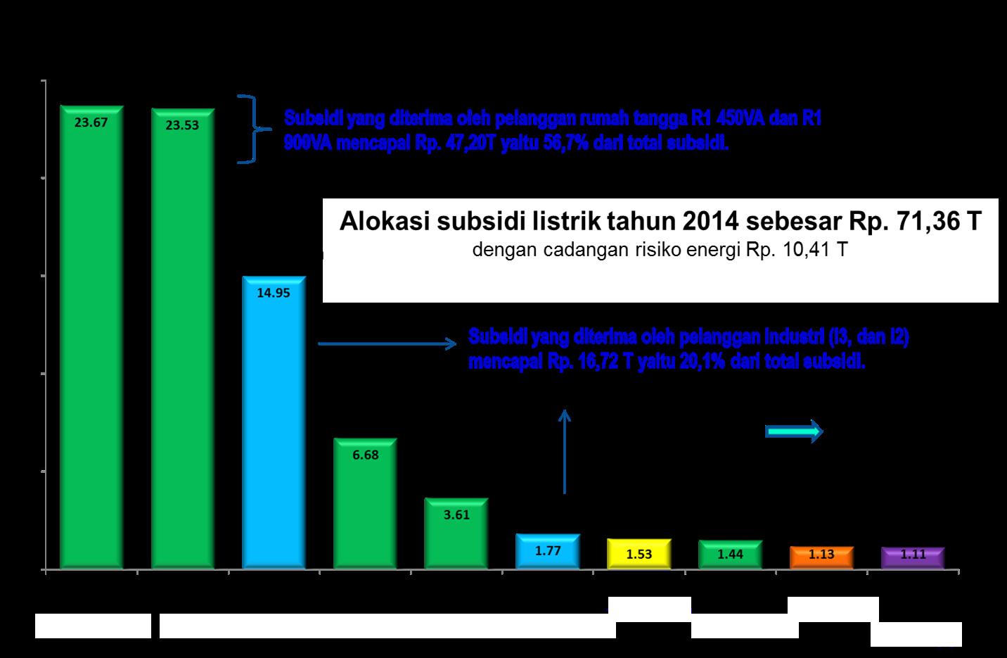 Penyesuaian tarif tenaga listrik untuk industri menengah dan besar dalam grafik diatas pemerintah berupa agar anggaran subsidi listrik untuk tahun 2014 ini tepat sasaran yaitu harus lebih besar komposisi penerima subsidi ccuart Choice Image